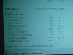 Wstępne wyniki prawyborów prezydenckich w stanie Delaware